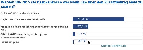 Bild zum Beitrag Umfrage: Drei von vier Versicherten prüfen Kassenwechsel bei Zusatzbeitrag